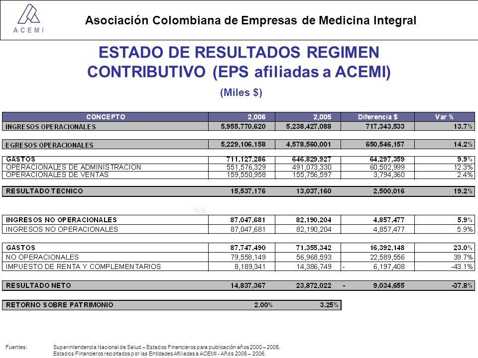 ESTADO DE RESULTADOS REGIMEN CONTRIBUTIVO (EPS afiliadas a ACEMI)