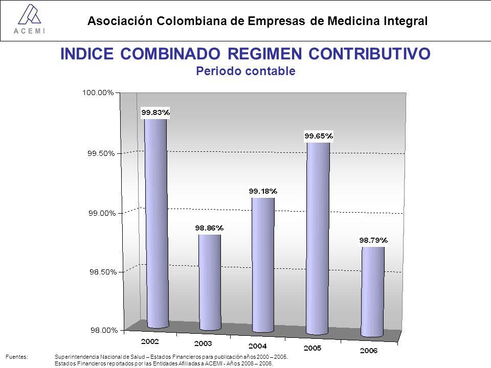 INDICE COMBINADO REGIMEN CONTRIBUTIVO