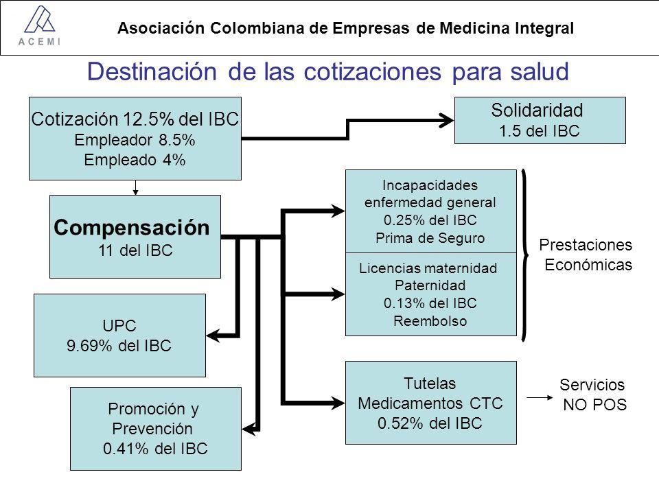 Destinación de las cotizaciones para salud