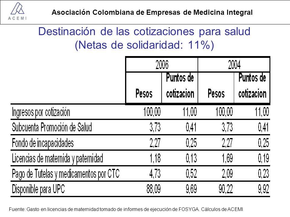 Destinación de las cotizaciones para salud (Netas de solidaridad: 11%)