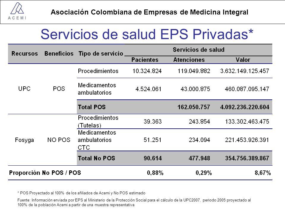Servicios de salud EPS Privadas*