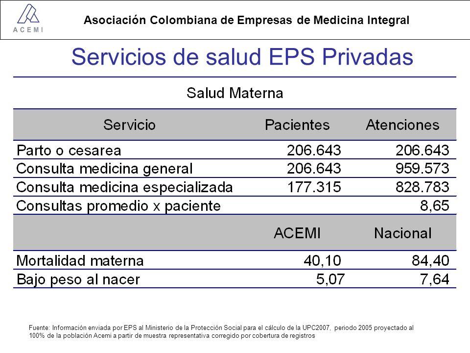 Servicios de salud EPS Privadas