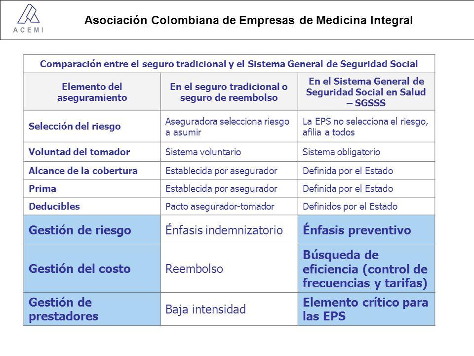 Énfasis indemnizatorio Énfasis preventivo Gestión del costo Reembolso