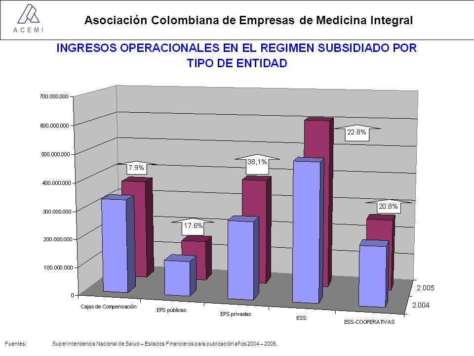 Fuentes: Superintendencia Nacional de Salud – Estados Financieros para publicación años 2004 – 2005.
