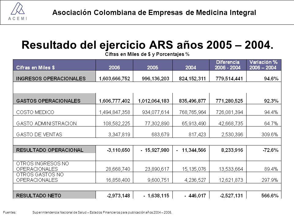 Resultado del ejercicio ARS años 2005 – 2004
