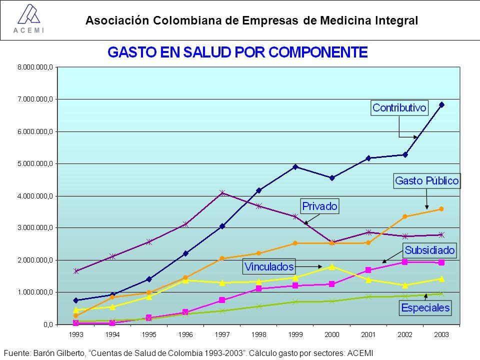 Fuente: Barón Gilberto, Cuentas de Salud de Colombia 1993-2003
