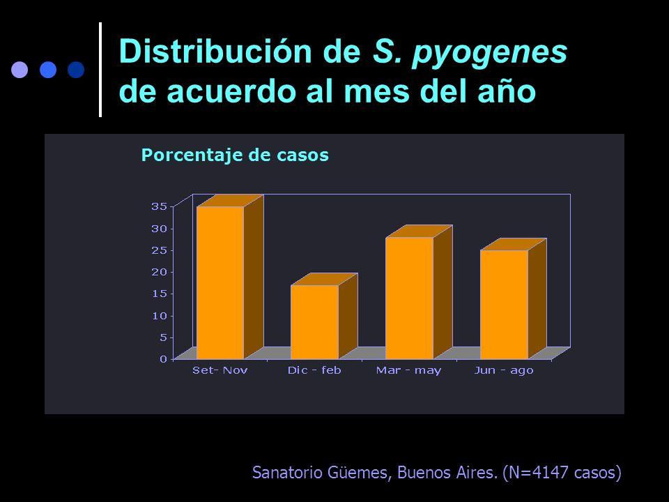 Distribución de S. pyogenes de acuerdo al mes del año