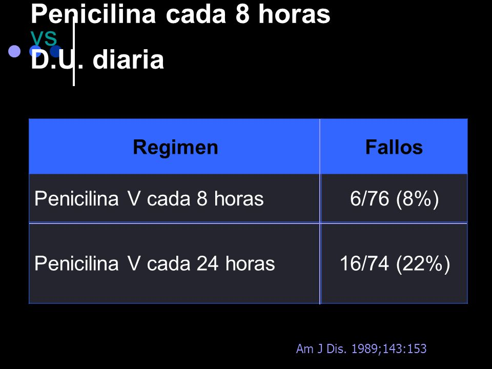 Penicilina cada 8 horas vs D.U. diaria