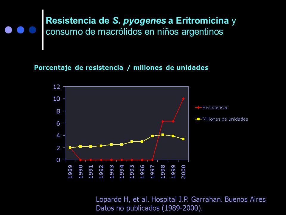 Resistencia de S. pyogenes a Eritromicina y consumo de macrólidos en niños argentinos