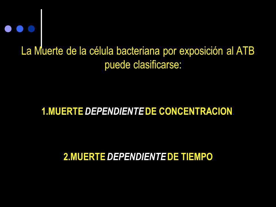 La Muerte de la célula bacteriana por exposición al ATB puede clasificarse: 1.MUERTE DEPENDIENTE DE CONCENTRACION.
