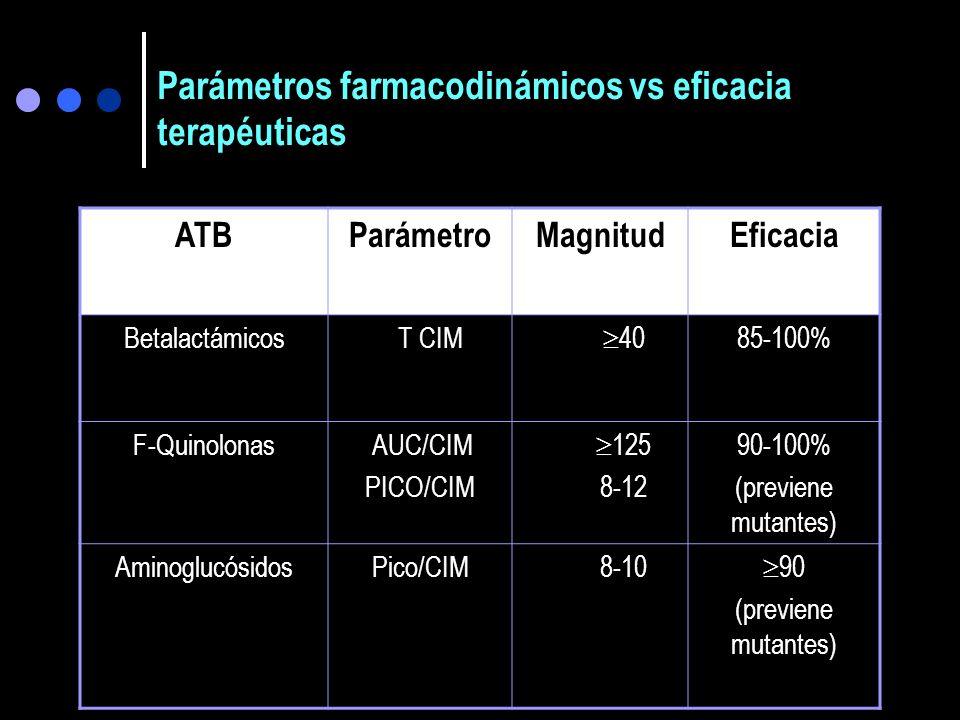 Parámetros farmacodinámicos vs eficacia terapéuticas
