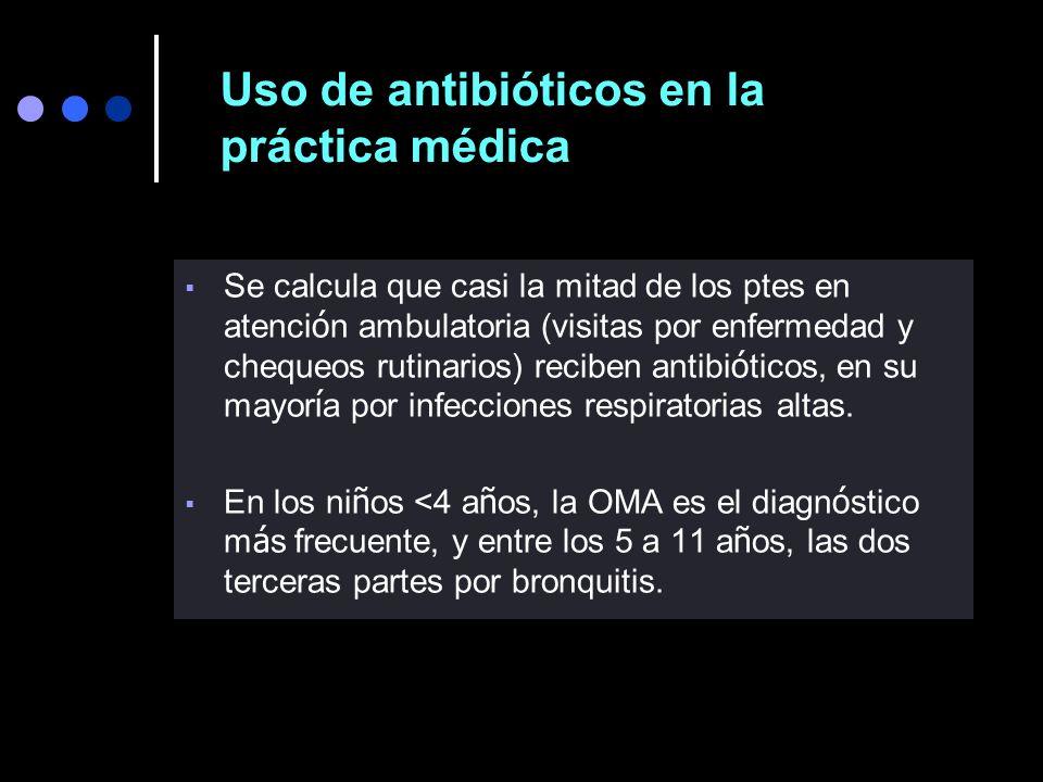 Uso de antibióticos en la práctica médica