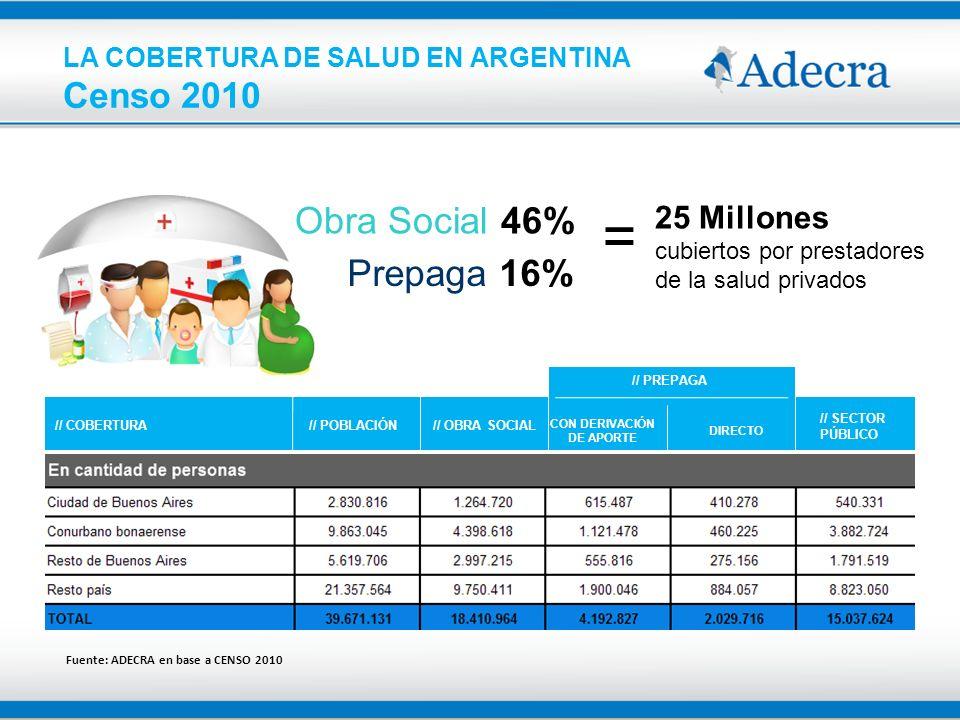 = Censo 2010 LA COBERTURA DE SALUD EN ARGENTINA Obra Social 46%