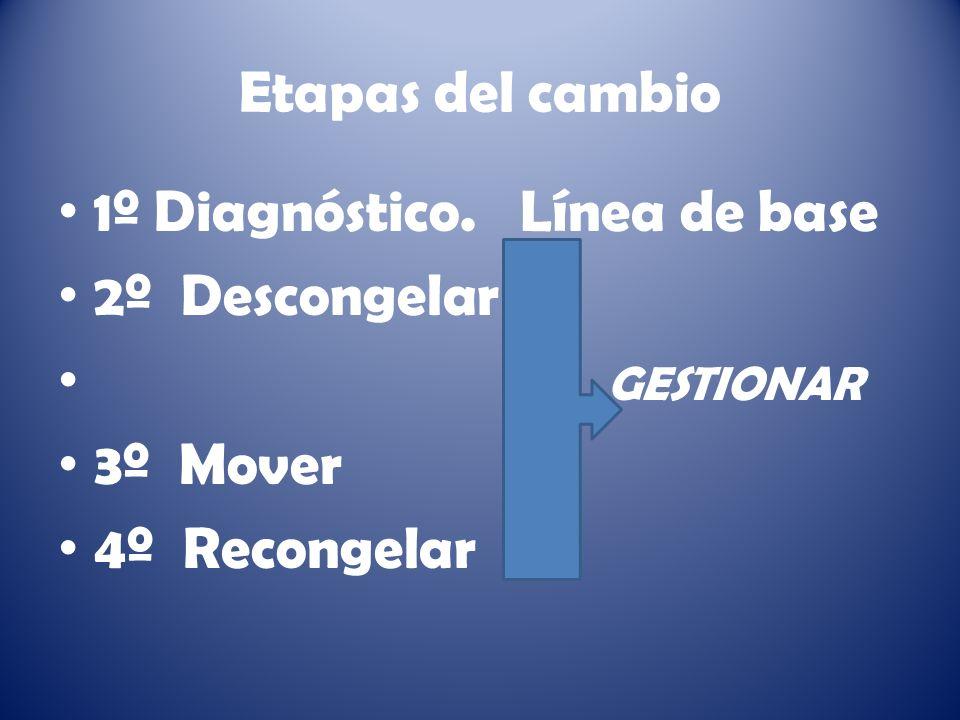Etapas del cambio 1º Diagnóstico. Línea de base.