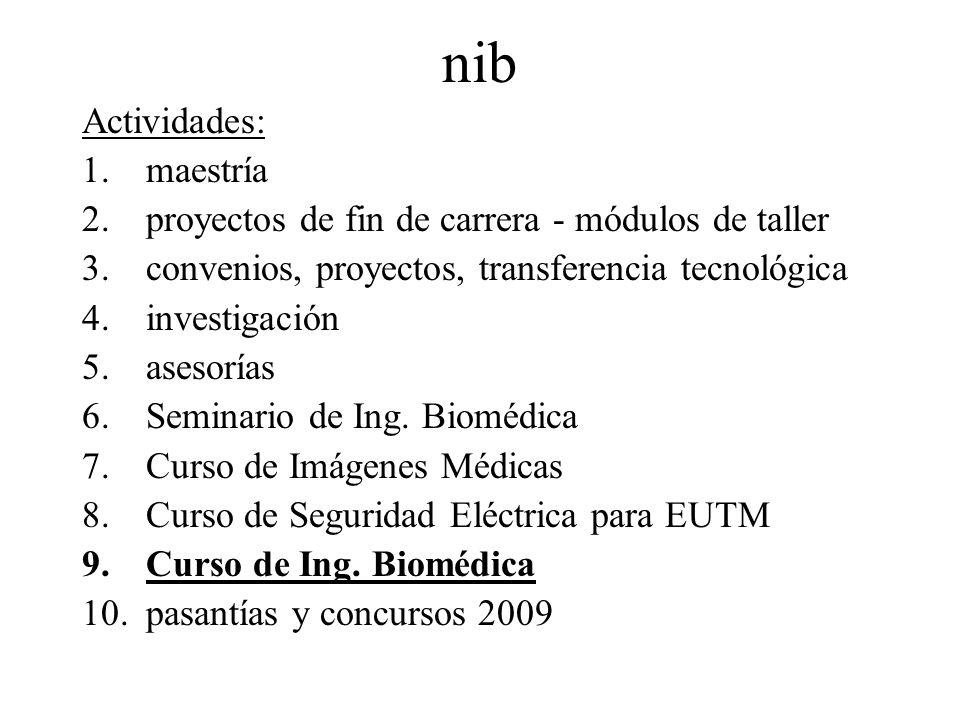 nib Actividades: maestría