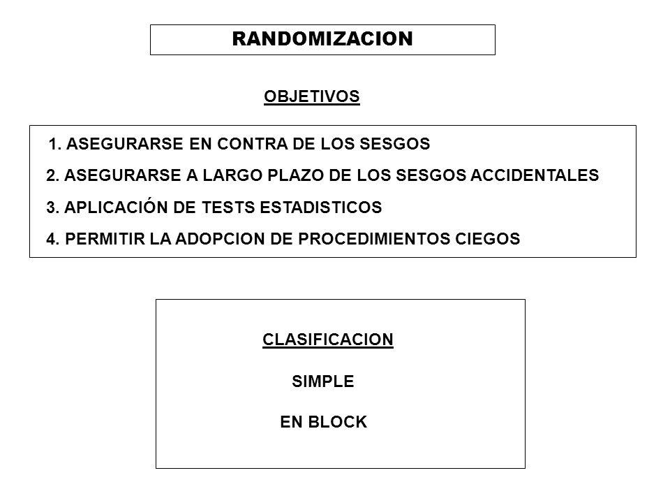 RANDOMIZACION OBJETIVOS 1. ASEGURARSE EN CONTRA DE LOS SESGOS