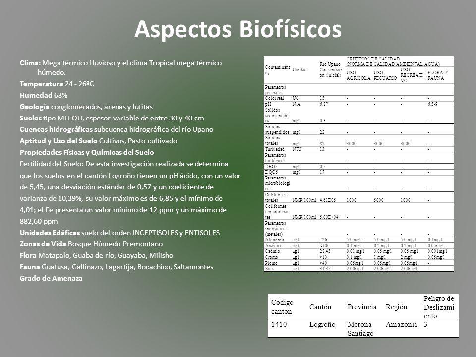 Aspectos Biofísicos