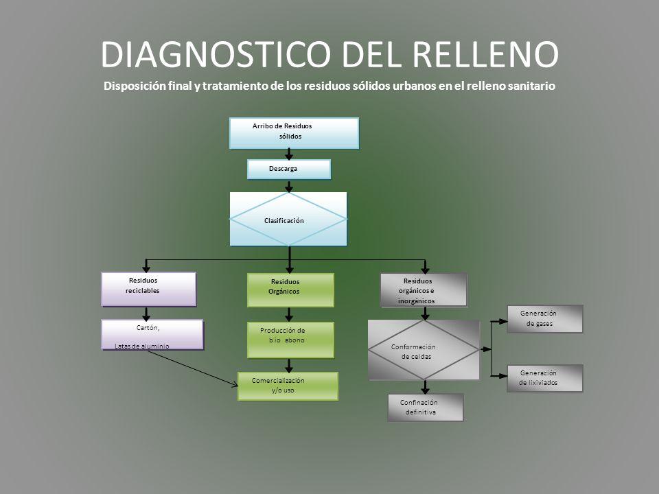 DIAGNOSTICO DEL RELLENO Disposición final y tratamiento de los residuos sólidos urbanos en el relleno sanitario