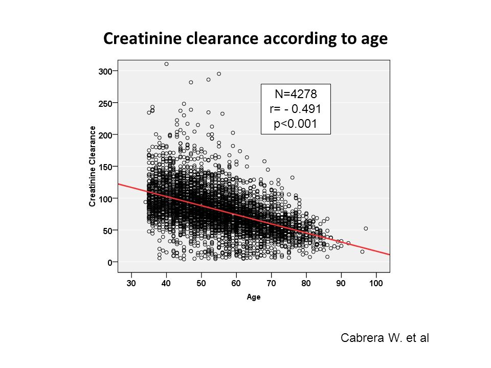 Creatinine clearance according to age