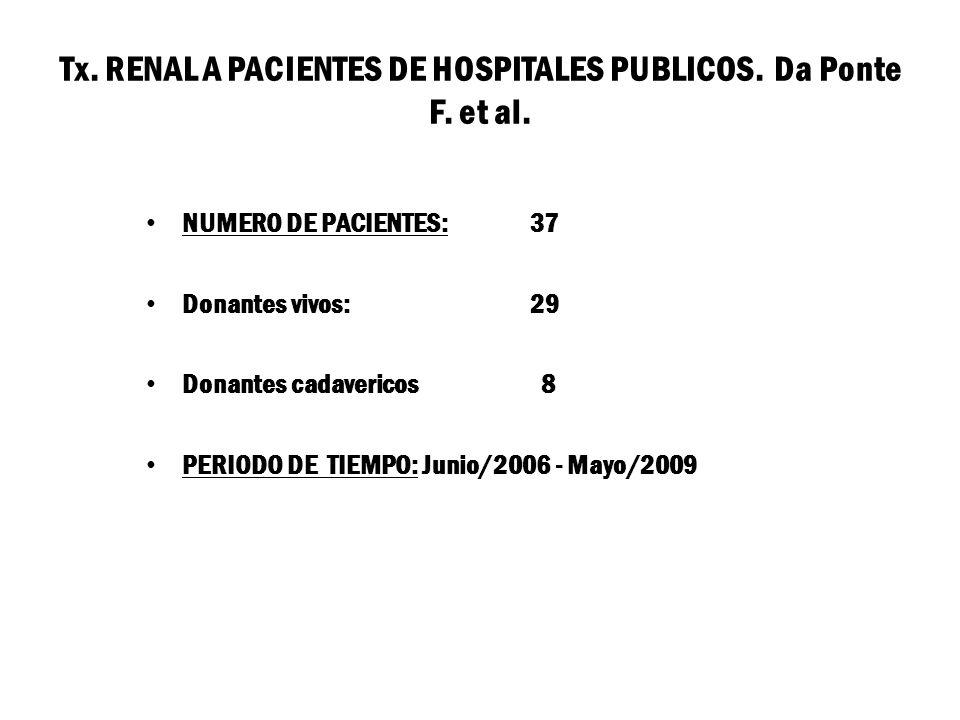 Tx. RENAL A PACIENTES DE HOSPITALES PUBLICOS. Da Ponte F. et al.