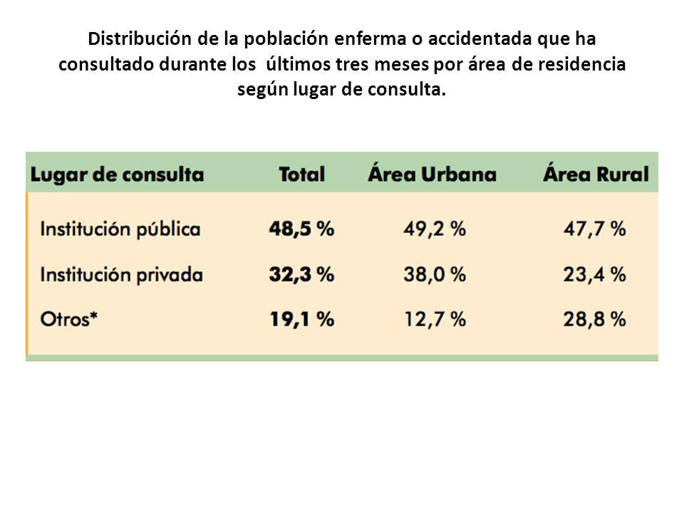Distribución de la población enferma o accidentada que ha consultado durante los últimos tres meses por área de residencia según lugar de consulta.