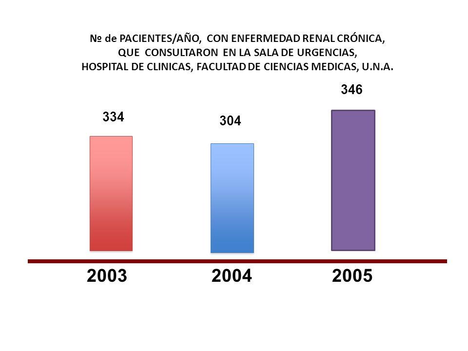 № de PACIENTES/AÑO, CON ENFERMEDAD RENAL CRÓNICA, QUE CONSULTARON EN LA SALA DE URGENCIAS, HOSPITAL DE CLINICAS, FACULTAD DE CIENCIAS MEDICAS, U.N.A.