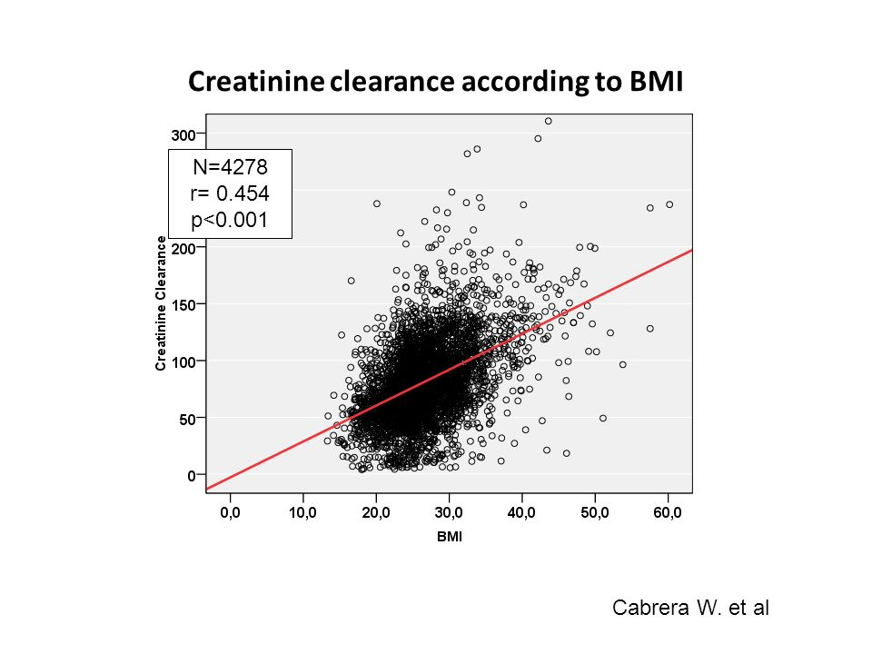 Creatinine clearance according to BMI