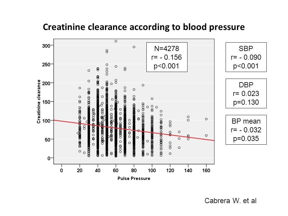 Creatinine clearance according to blood pressure