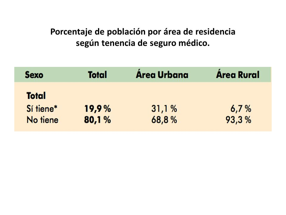 Porcentaje de población por área de residencia según tenencia de seguro médico.
