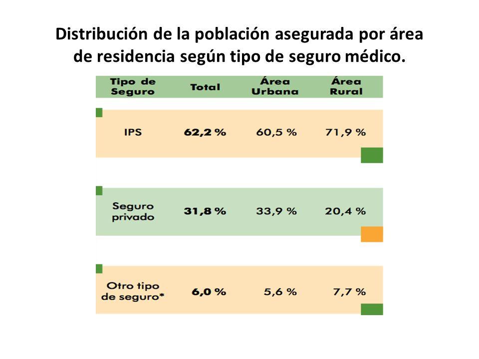 Distribución de la población asegurada por área de residencia según tipo de seguro médico.