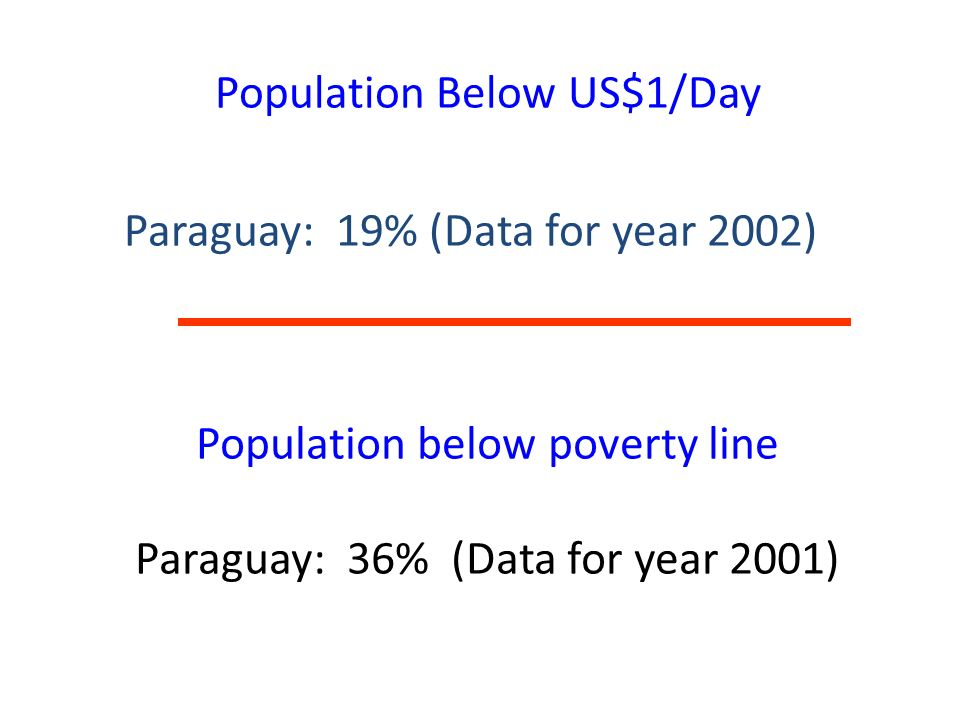 Population below poverty line Paraguay: 36% (Data for year 2001)