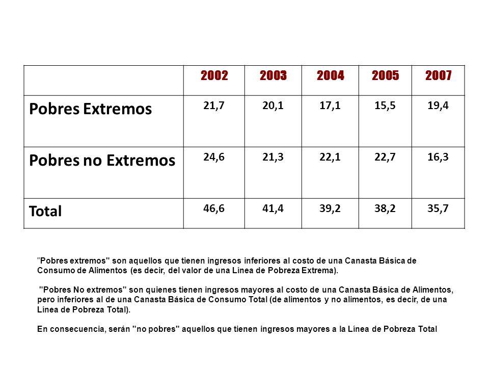 Pobres Extremos Pobres no Extremos Total 2002 2003 2004 2005 2007 21,7