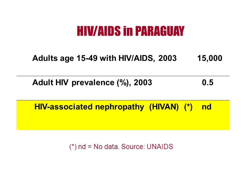 HIV/AIDS in PARAGUAY Adults age 15-49 with HIV/AIDS, 2003 15,000