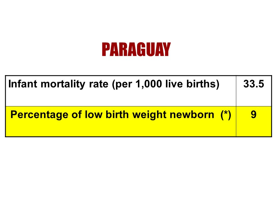 (*) Low birth weight: is a weight of less than 2,500 grams at birth