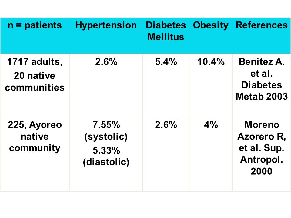 Benitez A. et al. Diabetes Metab 2003