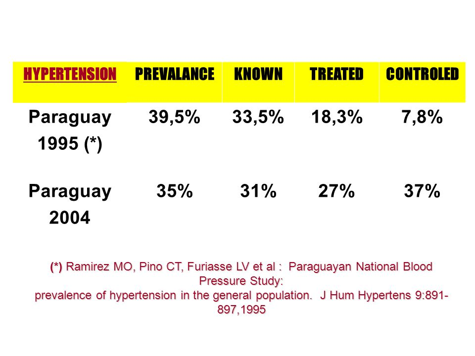 HYPERTENSION PREVALANCE. KNOWN. TREATED. CONTROLED. Paraguay. 1995 (*) 39,5% 33,5% 18,3% 7,8%