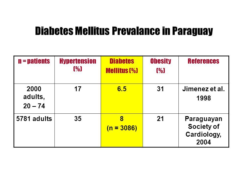 Diabetes Mellitus Prevalance in Paraguay
