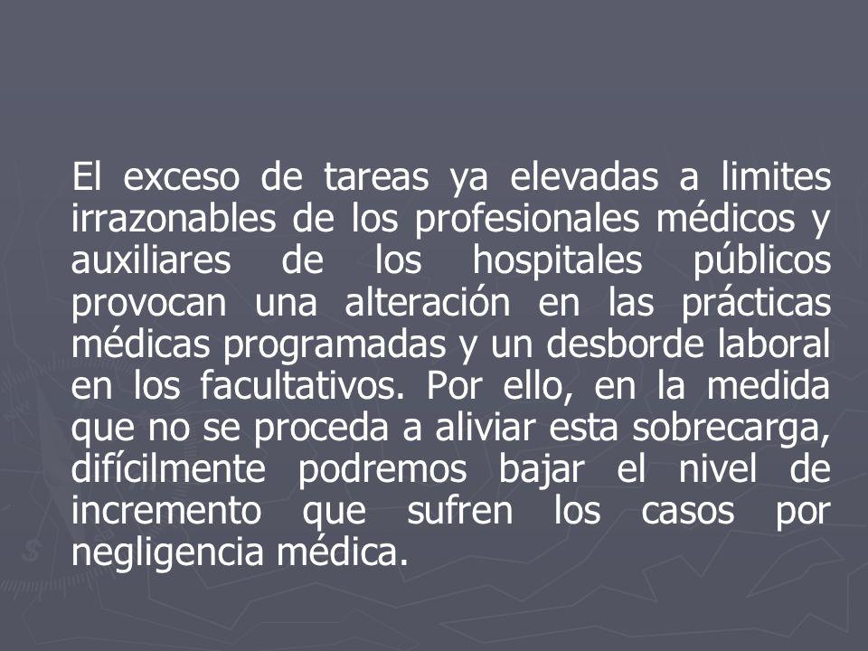 El exceso de tareas ya elevadas a limites irrazonables de los profesionales médicos y auxiliares de los hospitales públicos provocan una alteración en las prácticas médicas programadas y un desborde laboral en los facultativos.