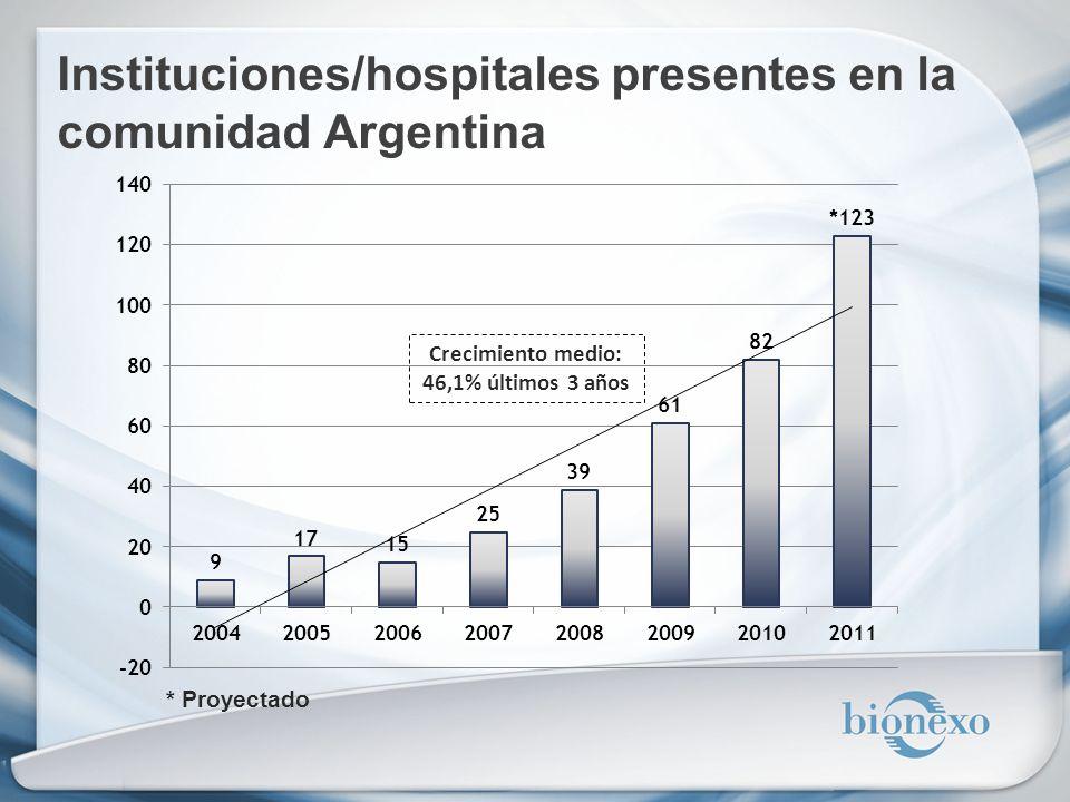 Instituciones/hospitales presentes en la comunidad Argentina