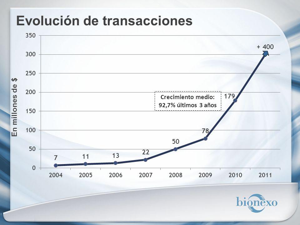 Evolución de transacciones