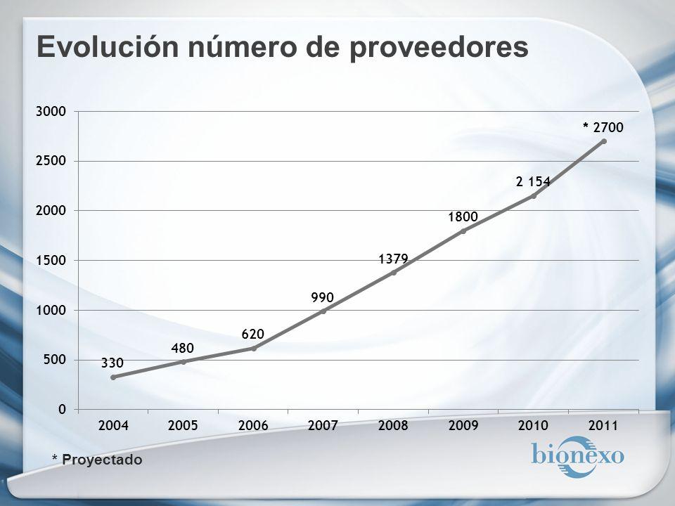 Evolución número de proveedores