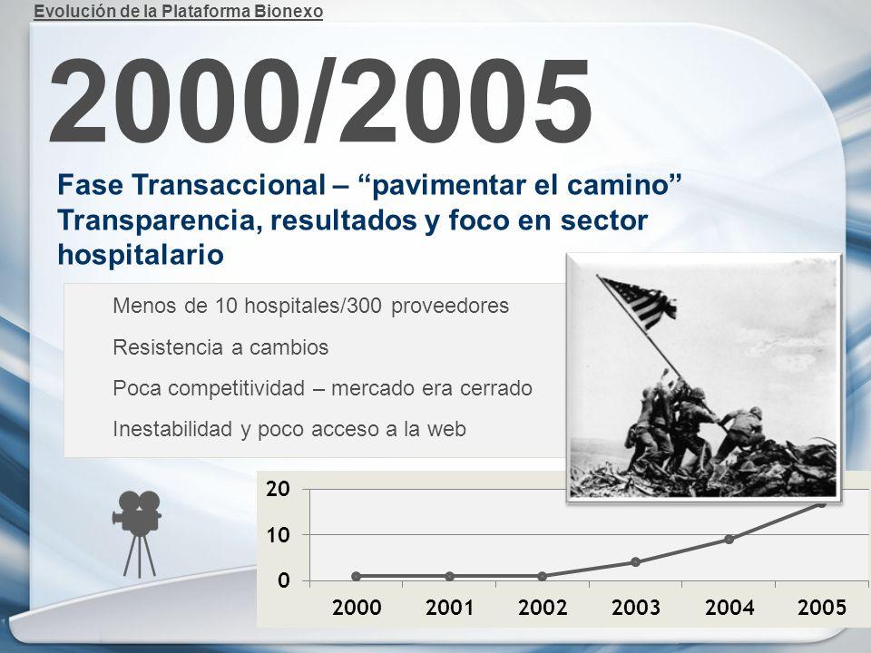 2000/2005 Fase Transaccional – pavimentar el camino