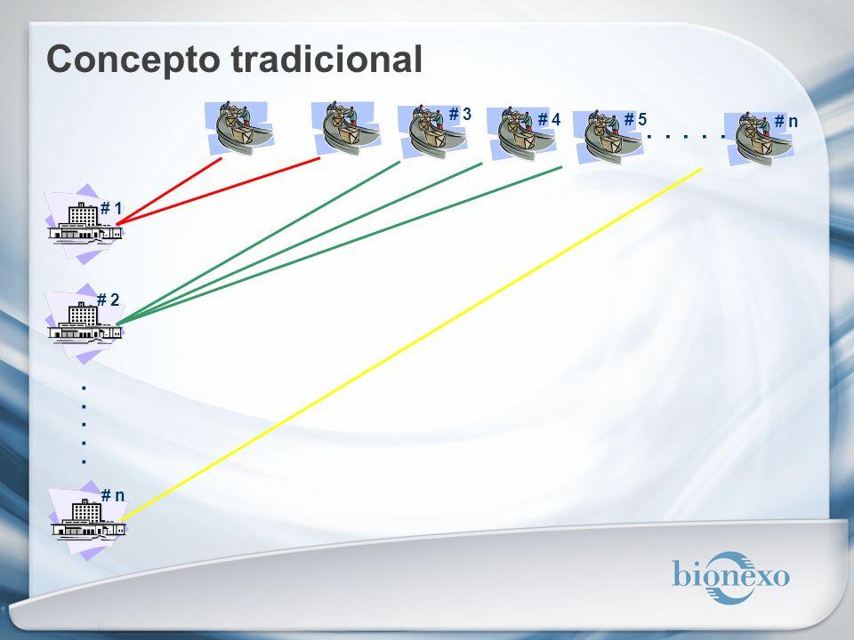 Concepto tradicional # 3 # 4 # 5 . . . . . # n # 1 # 2 . . . . . # n