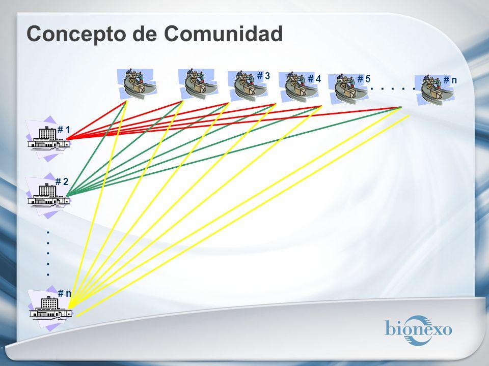 Concepto de Comunidad # 3 # 4 # 5 . . . . . # n # 1 # 2 . . . . . # n