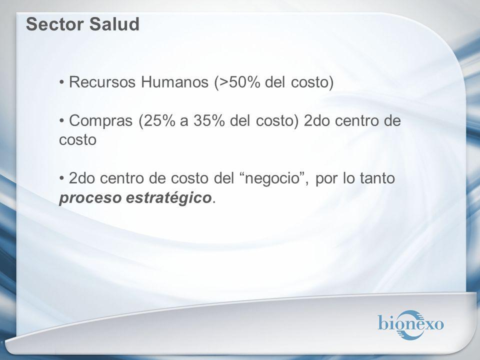 Sector Salud Recursos Humanos (>50% del costo)