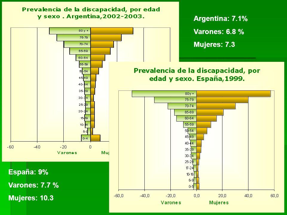Argentina: 7.1% Varones: 6.8 % Mujeres: 7.3 España: 9% Varones: 7.7 % Mujeres: 10.3