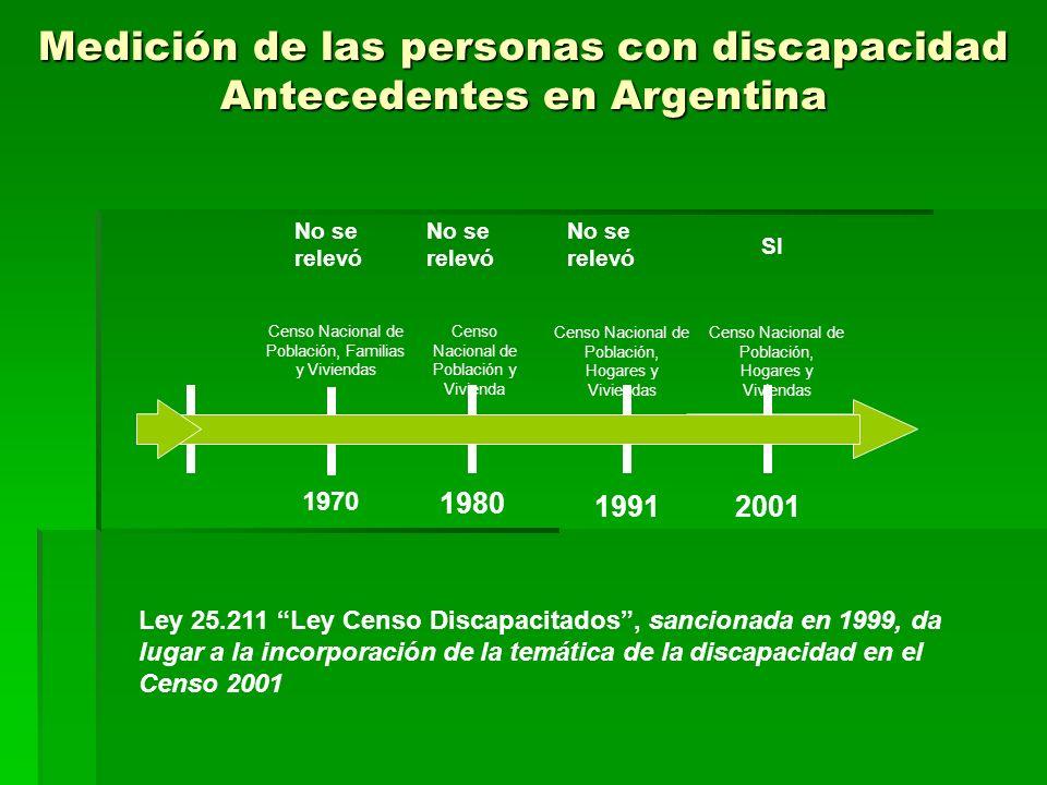 Medición de las personas con discapacidad Antecedentes en Argentina