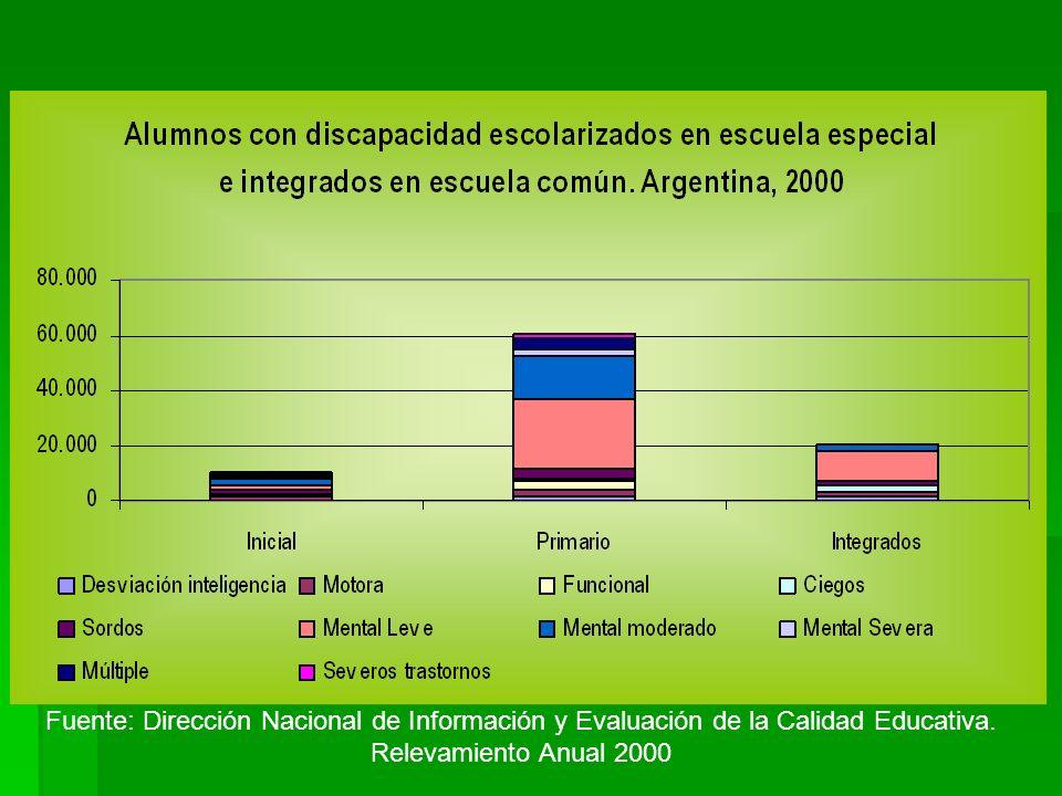 Fuente: Dirección Nacional de Información y Evaluación de la Calidad Educativa.