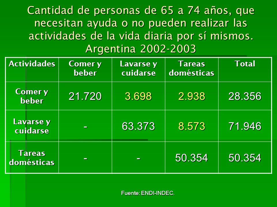 Cantidad de personas de 65 a 74 años, que necesitan ayuda o no pueden realizar las actividades de la vida diaria por sí mismos. Argentina 2002-2003