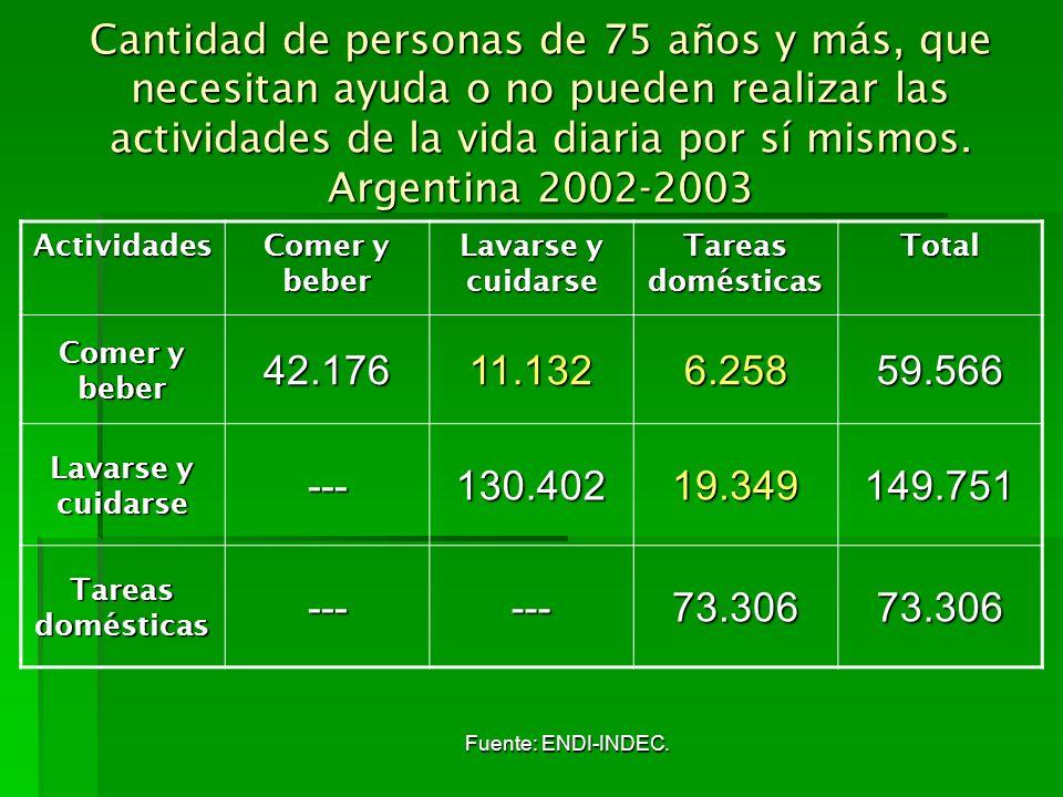 Cantidad de personas de 75 años y más, que necesitan ayuda o no pueden realizar las actividades de la vida diaria por sí mismos. Argentina 2002-2003